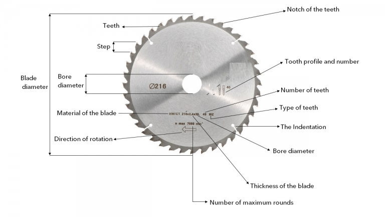 parts of circular saw blade