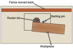 starting pin in router table